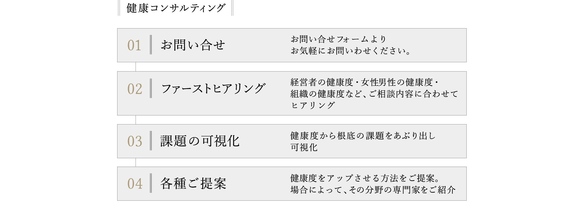 サービスフロー_健康コンサル